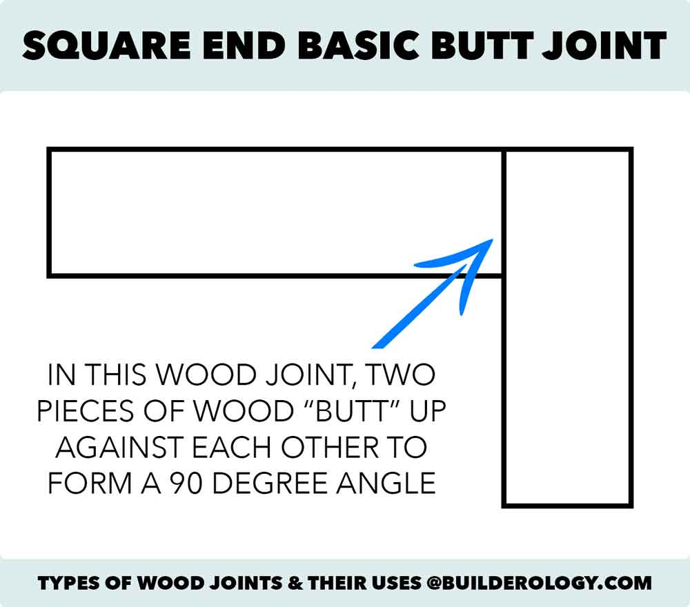 basic butt joint construction
