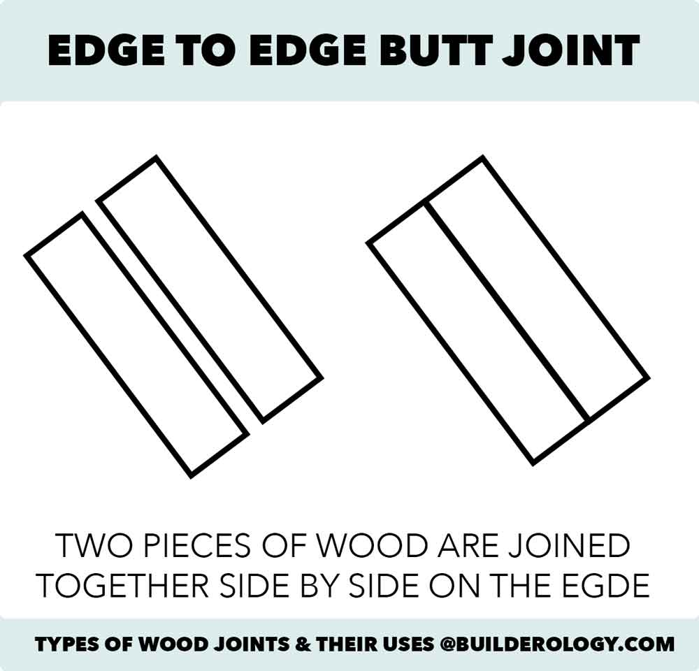 edge to edge butt joint