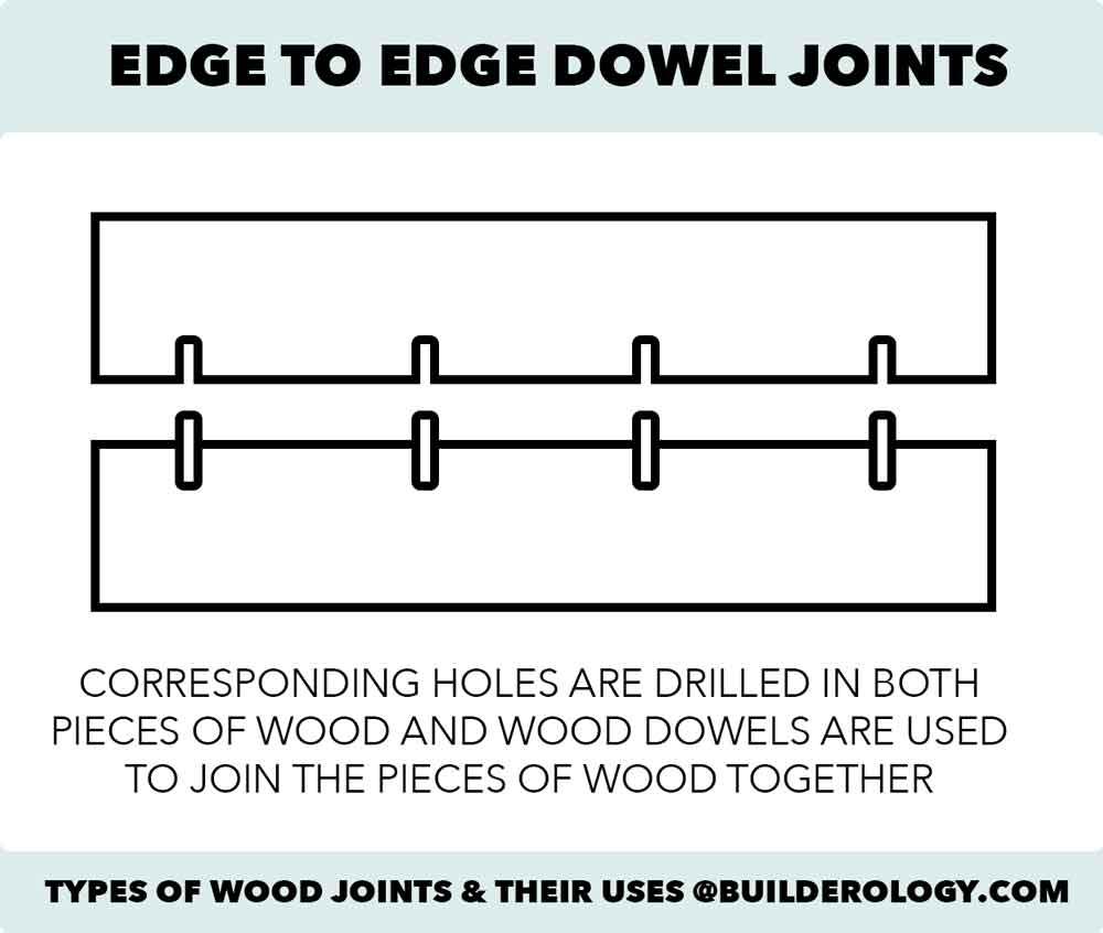 edge to edge dowel joints diagram