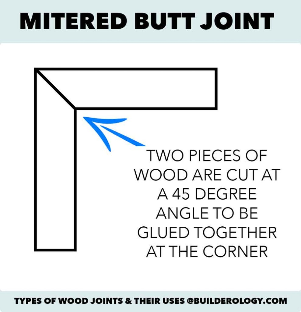 mitered butt joint diagram