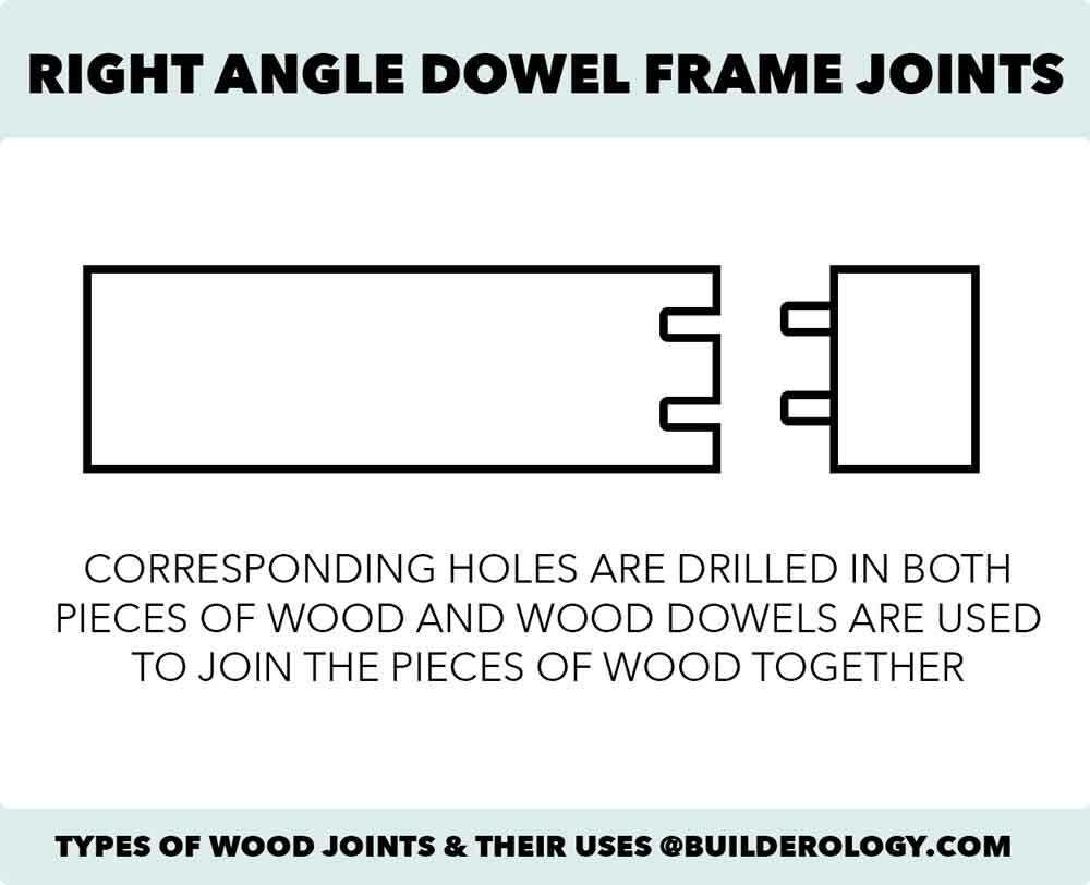 right angle dowel joints